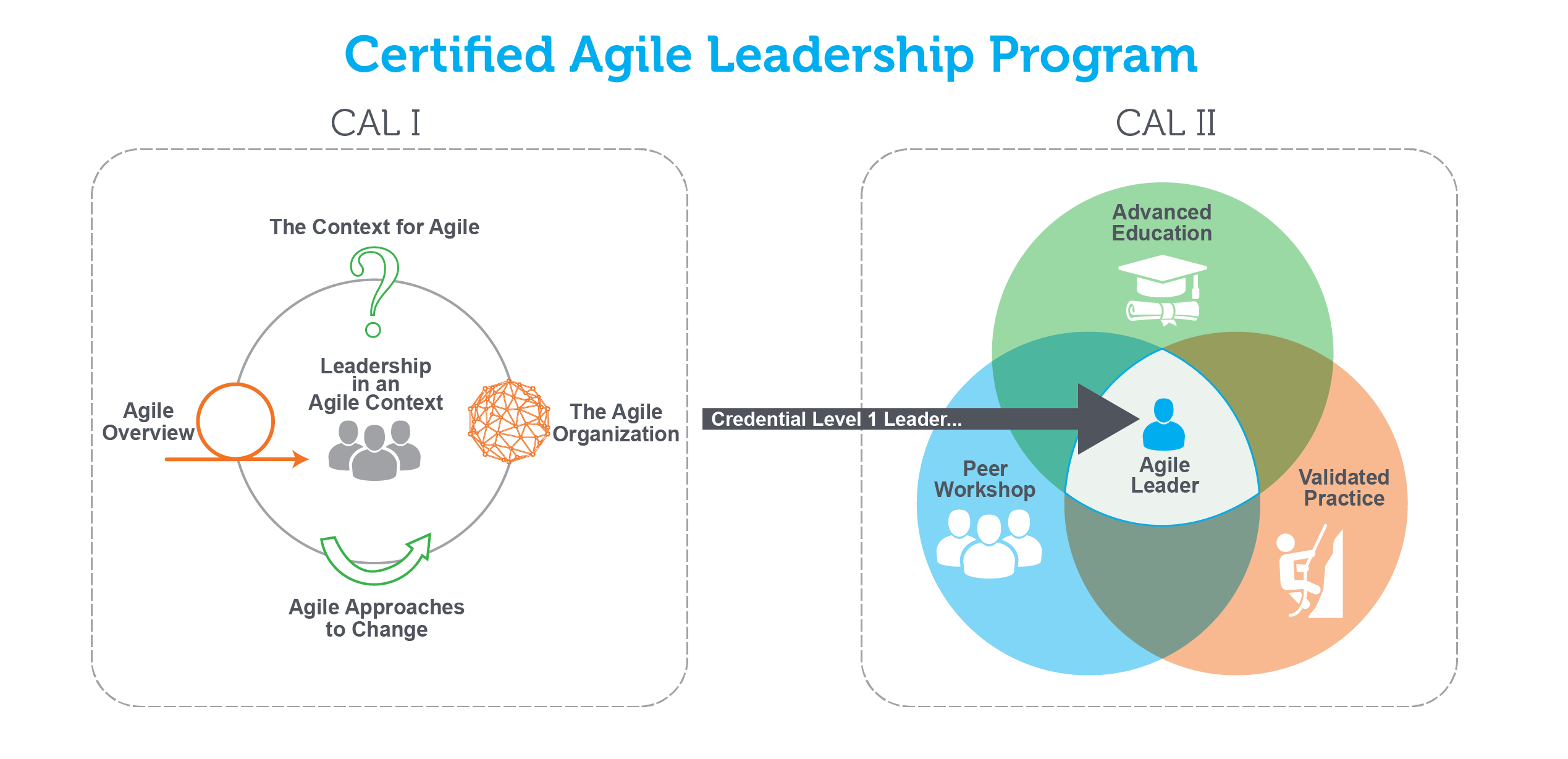 Learn about scrum certifications and training from scrum alliance cal i is an introductory education based program with objectives across five categories this will start you on your agile leader journey 1betcityfo Choice Image